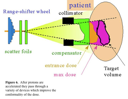 Figure 6.  After protons are accelerated they pass through a variety of devices which improve the conformality of the dose.